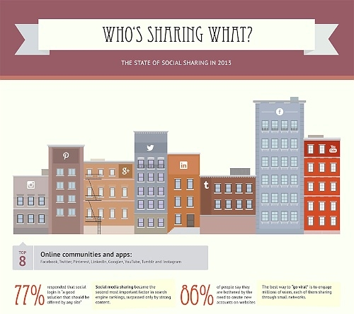 Who's sharing what?