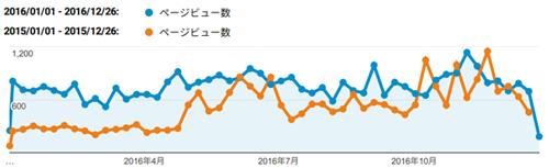 2015-2016_accessdata_01