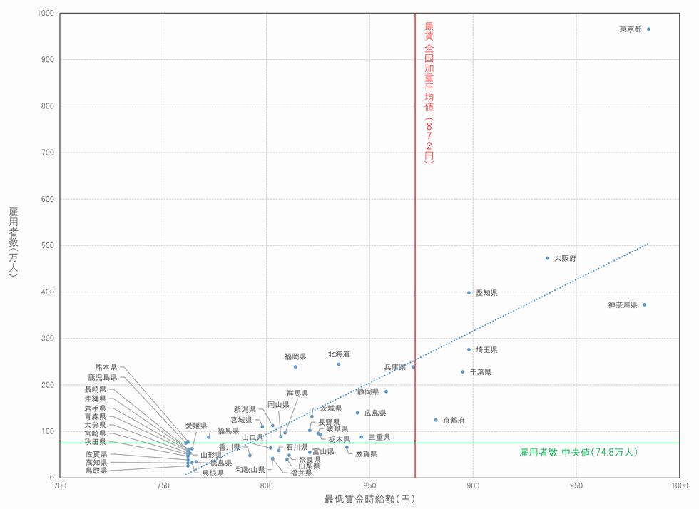 都道府県別の最低賃金と雇用者数の散布図