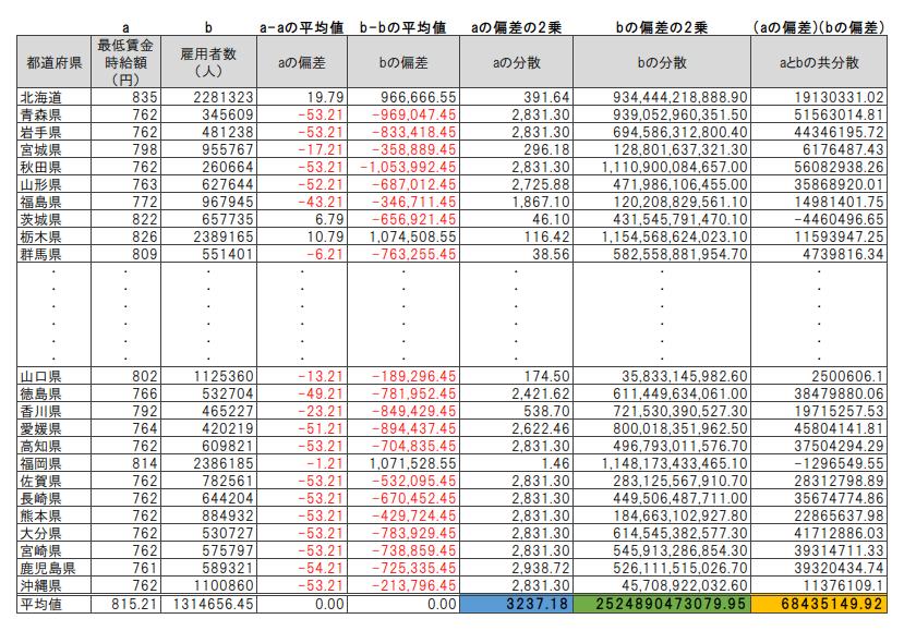 偏差、分散、共分散の算出結果